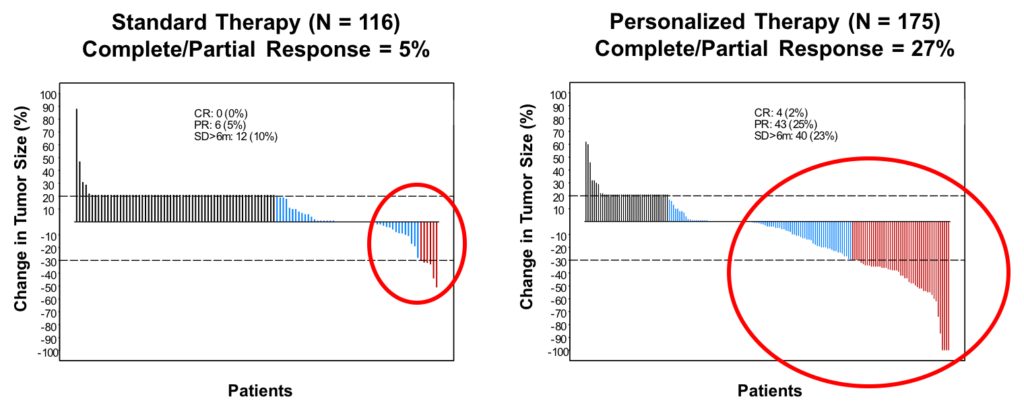 Personalized Therapy Associated with Significantly Higher Response Rates
